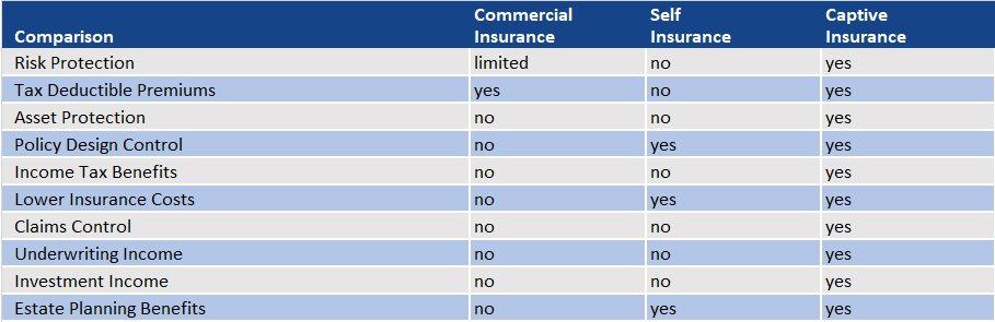 Captive Insurance Self Insurance Commercial Insurance Comparison Chart