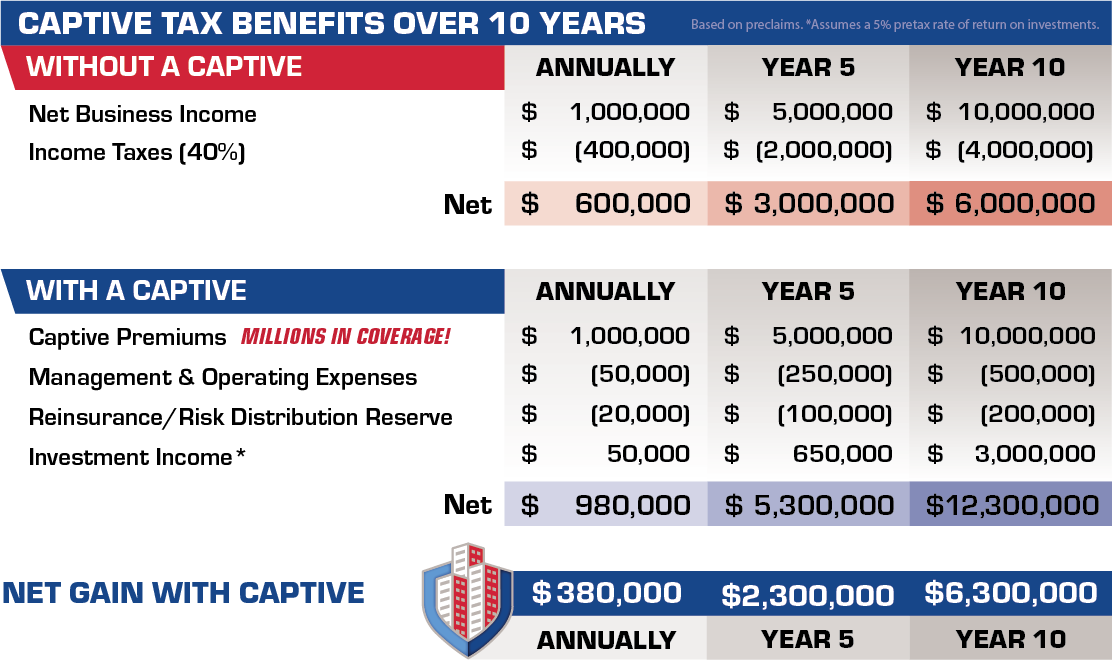 Captive-Tax-Benefits-Over-10-Years